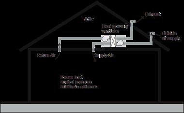 فشار مثبت و منفی در تهویه ساختمان | شرکت صنعت یاران